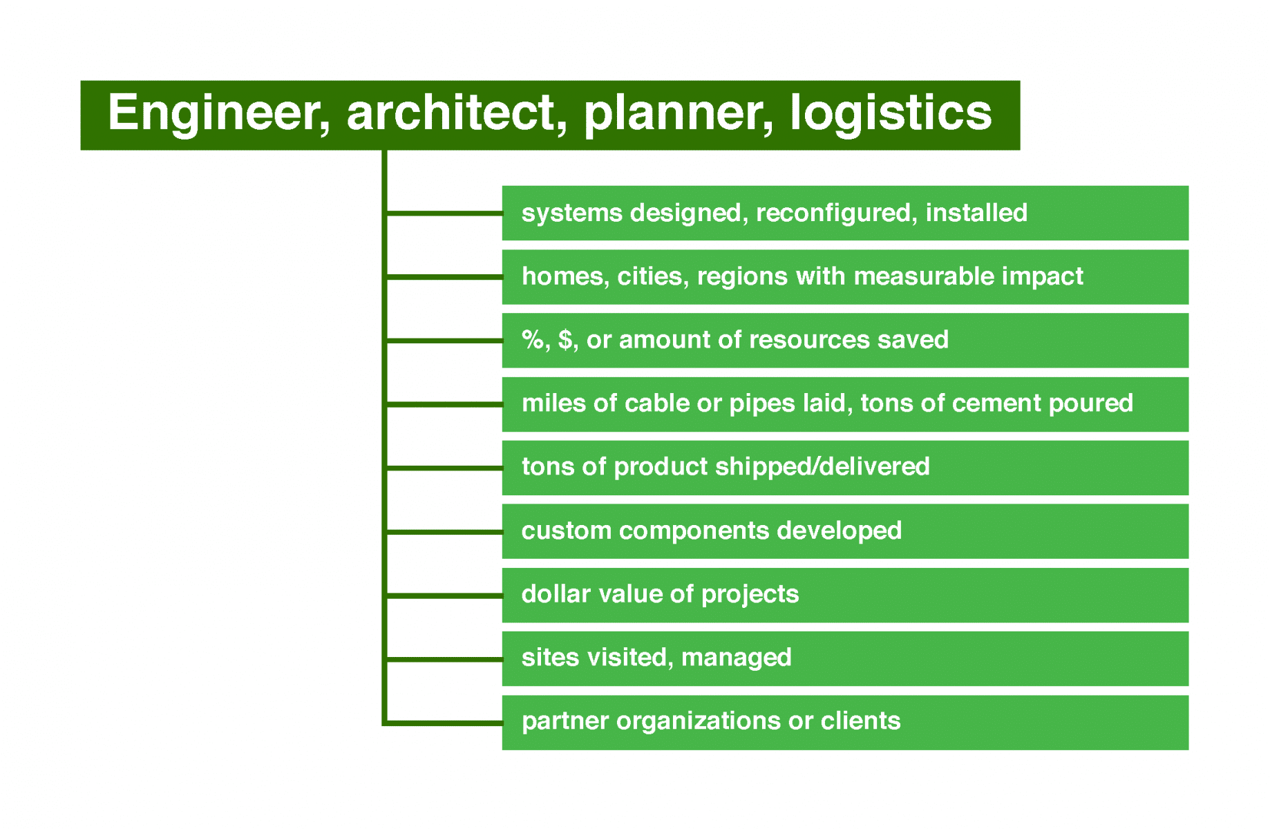 Potential numbers for engineers, architects, planners, and logistics