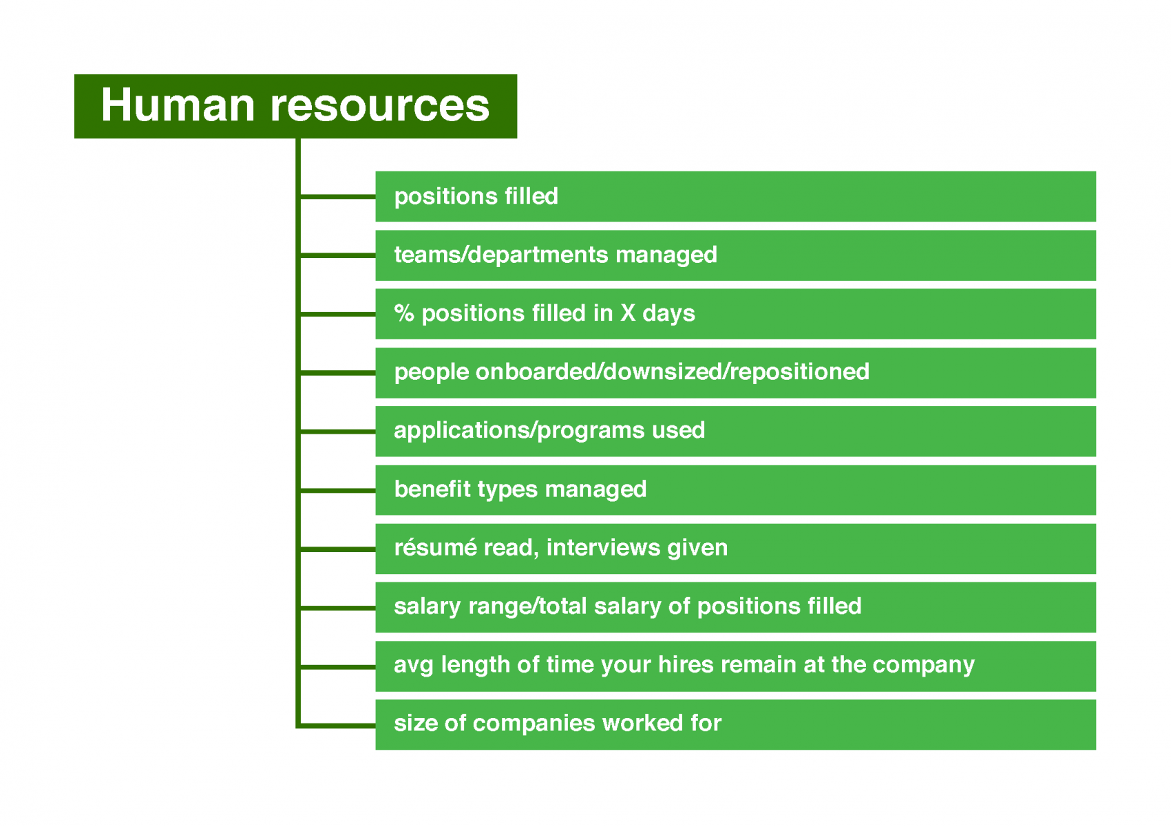 Potential numbers for human resources