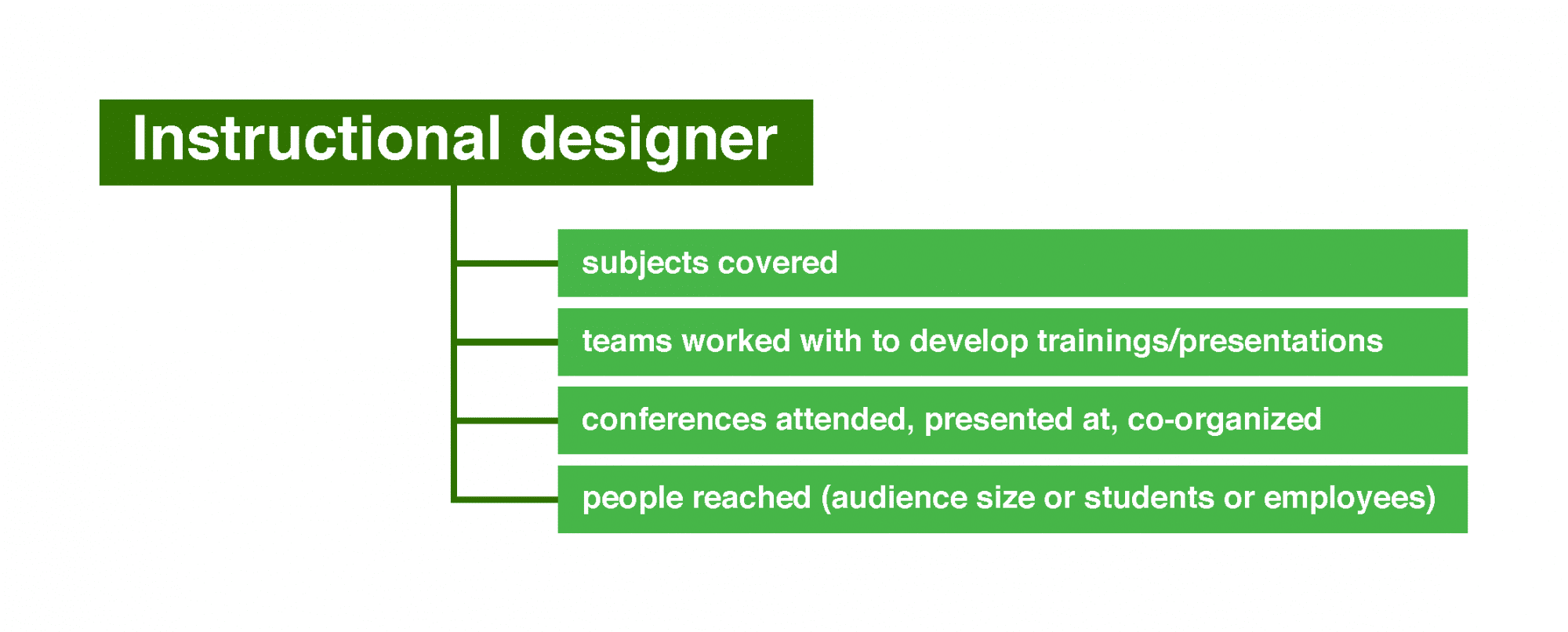 Potential numbers for instructional designers