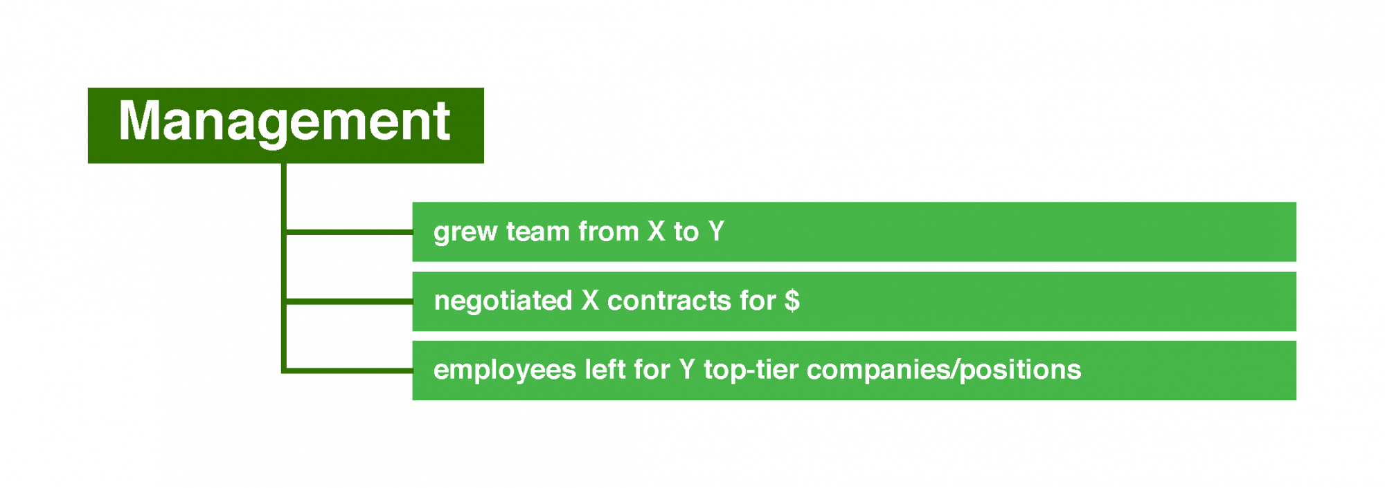 Potential numbers for management