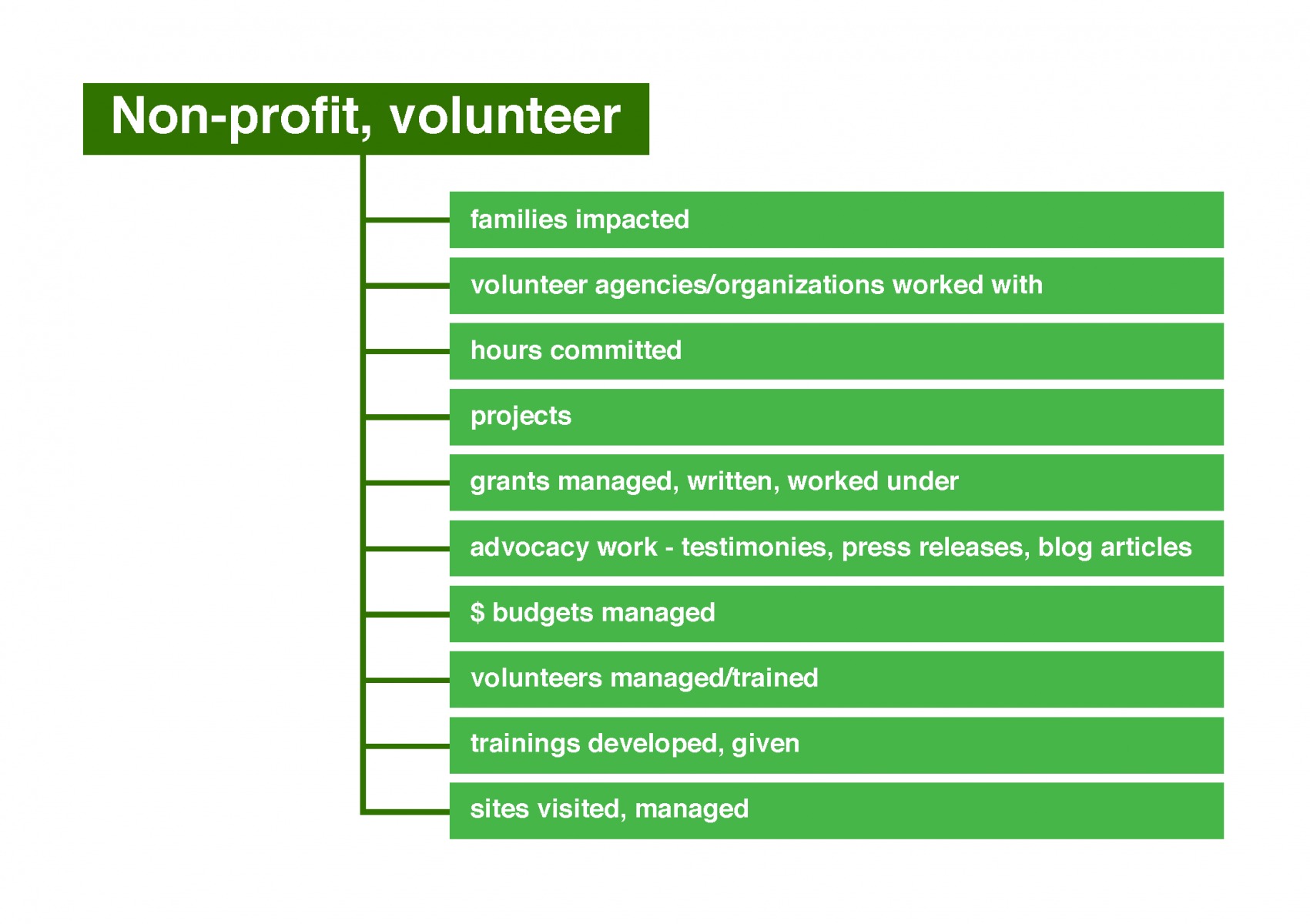 Potential numbers for non-profit and volunteer