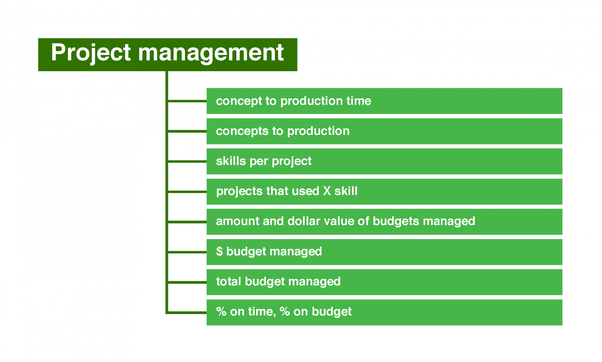 Potential numbers for project management