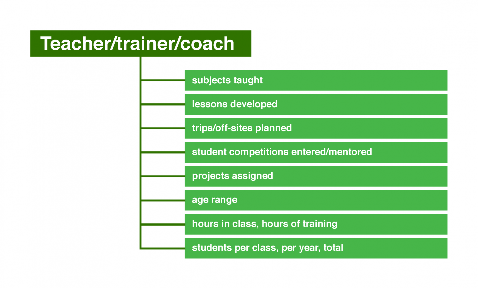 Potential numbers for teacher, trainer, coaches