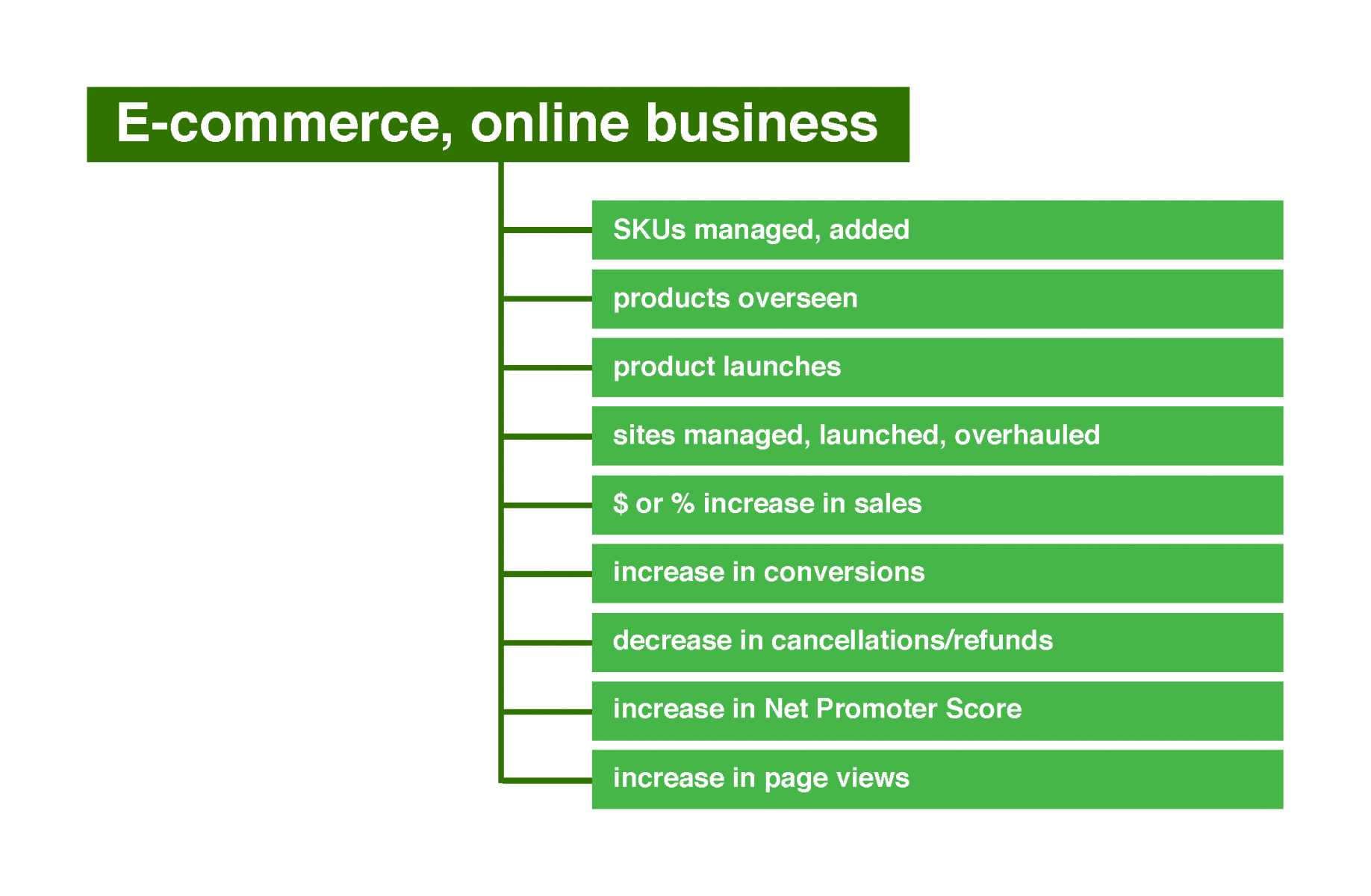 Potential numbers for e-commerce and online businesses